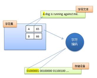 字符编码系统